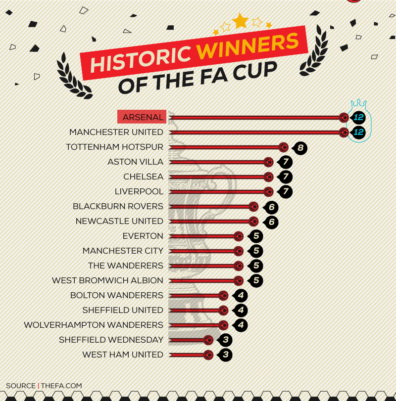 FA-Cup-History